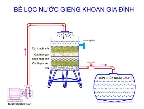 Cách lọc nước giếng khoan đơn giản và hiệu quả