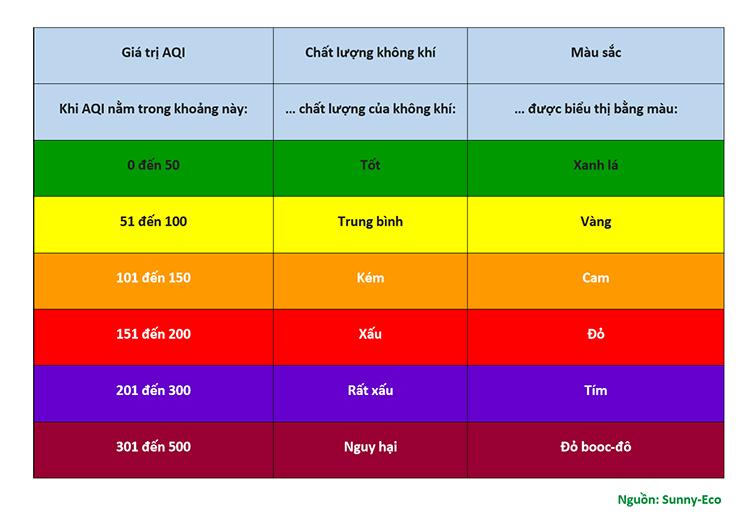 Chỉ số AQI được chia làm nhiều mức độ khác nhau