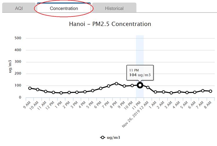 PM 2.5 đo tại Đại sứ quán Mỹ