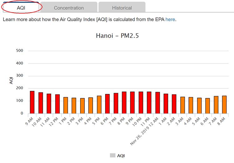 Chất lượng không khí Hà Nội đo bởi Đại sứ quán Mỹ