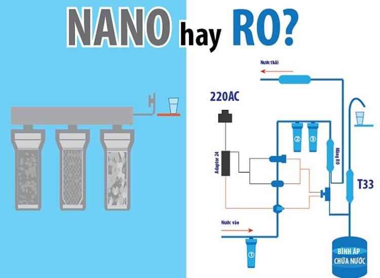 Kinh nghiệm mua máy lọc nước dựa trên công nghệ lọc