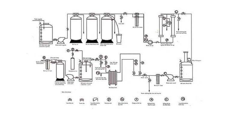 Sơ đồ nguyên lý hệ thống làm nước cất