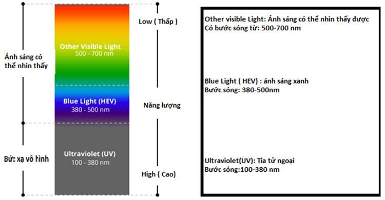 Ánh sáng xanh là gì